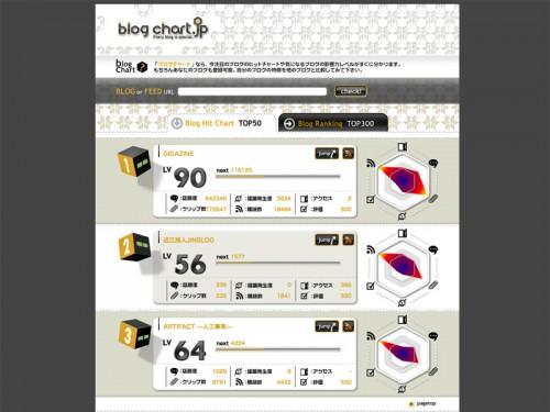 ブログのヒットチャートがわかるWebサービス「ブログチャート」